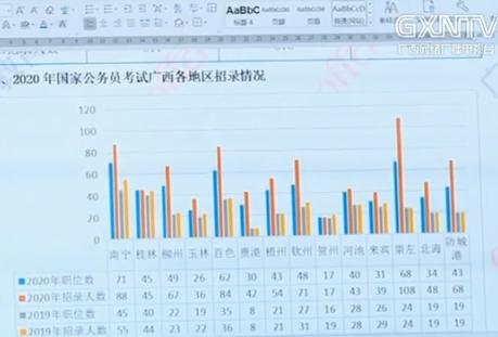"""國考(kao)""報名進(jin)行中 83個(ge)職位仍無人問津"