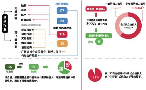 """廣西國稅積極穩妥推進""""營改增"""" 助力廣西經濟轉型升級"""